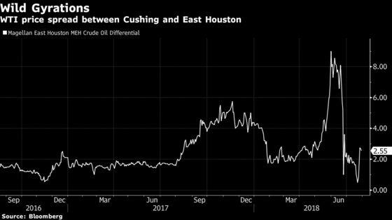 BP Makes Small Oil Trading Loss as Permian Bottlenecks Bite