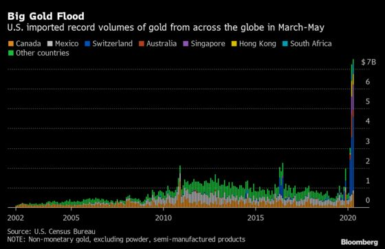 Gold Funds Underpin Pandemic Price Rally as Jewelers Vanish