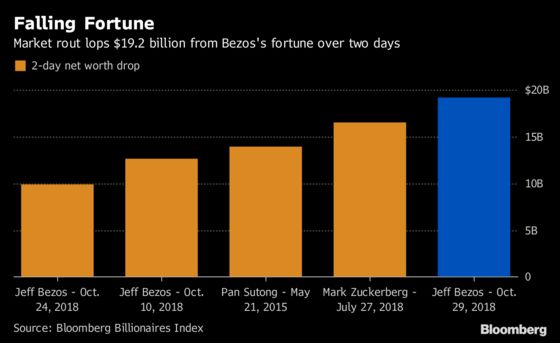 Bezos Sets New Wealth Record, Losing $19.2 Billion Over Two Days