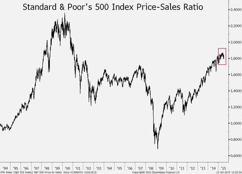 S&P 500 price-to-sales ratio