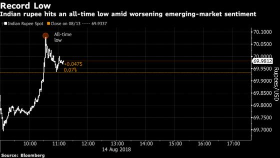 Rupee Breaches 70 a Dollar as Turkey Rout Complicates RBI's Job