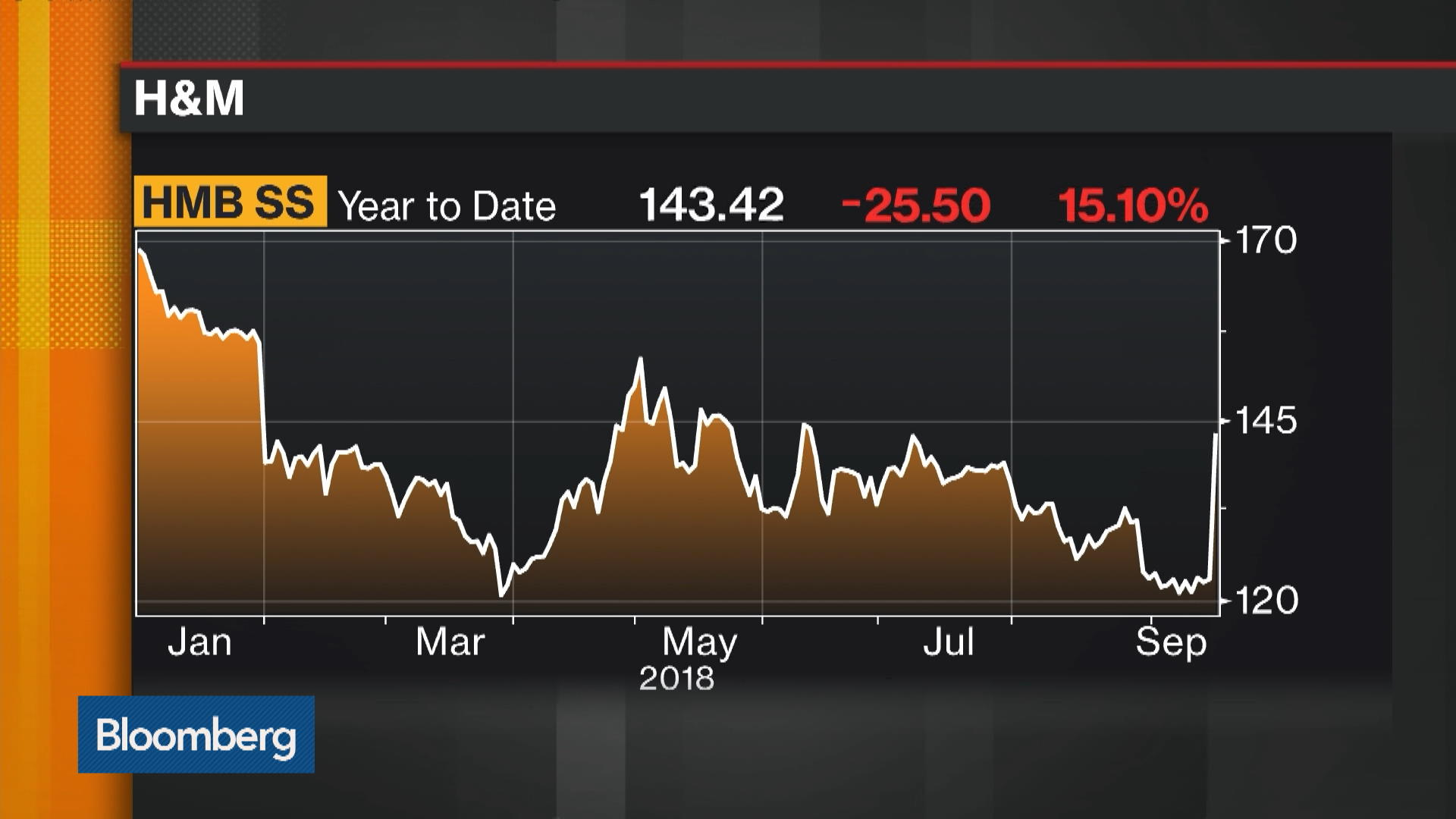 Hmbstockholm Stock Quote Hennes Mauritz Ab Bloomberg Markets