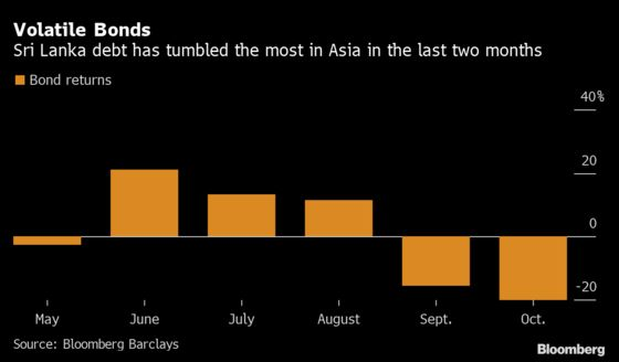 Sri Lanka Debt Tumbles From Best to Worst in Asia on Virus