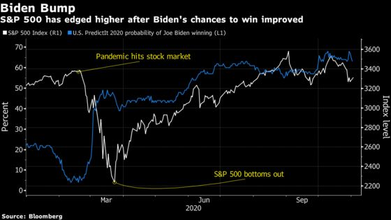 Citi's Levkovich Hears From More Clients Predicting Trump Upset