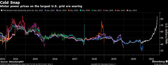 Europe's Energy Crunch Helps Push U.S. Power to Seven-Year High