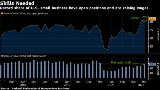 U.S. Small-Business Job Openings Rise to Record in March