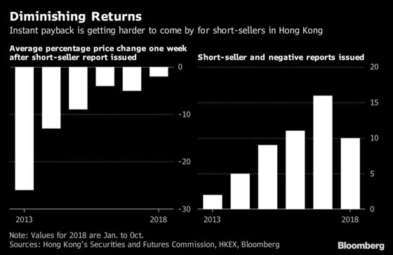 Short-Seller Targets China Stocks 'Where There Is Nothing Worth Saving'