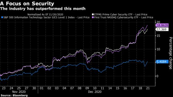 Cybersecurity Stocks Extend Advance on Bets for Robust Demand