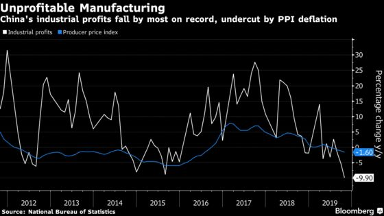 Chinese Industrial Companies' Profits Fall By Most On Record