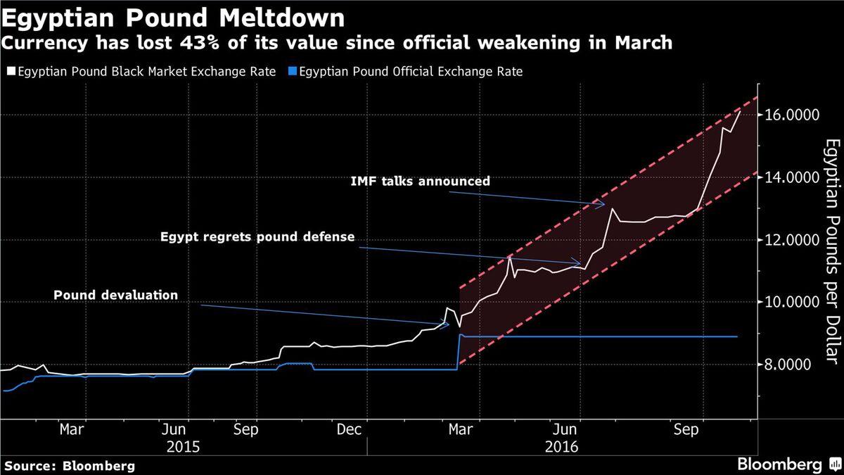 Dollar Rate In Egypt Black Market Today November 2019