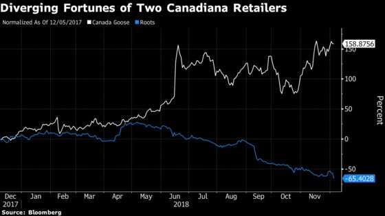 Roots Shares Slump After Canadian Retailer Slows Expansion Plans