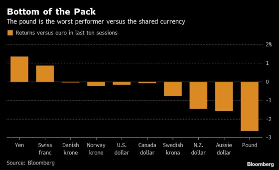 Pound Fate Seen Going From Bad to Worse as Brexit Saga Plays Out