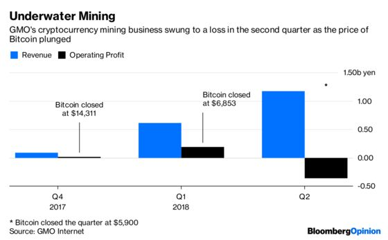 Bitcoin Stumble Shows Bitmain a Ghost of Crises Past