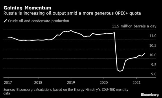 Russian March Oil Output Grew Amid More Generous OPEC+ Quota