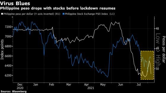 Philippine Peso Drops Most Since 2013 Ahead of Manila Lockdown