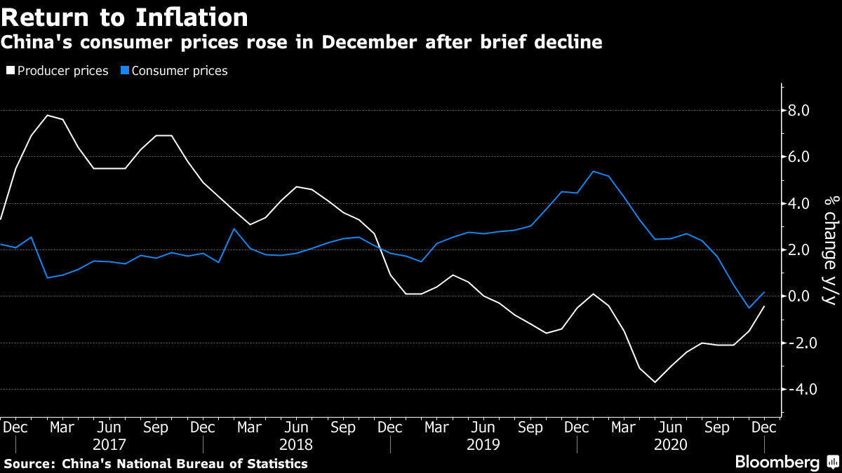 中国消費者物価、昨年12月は前年同月比0.2%上昇-プラスに転じる