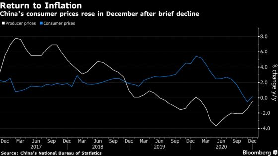 China's Consumer Prices Gain in December After Brief Decline