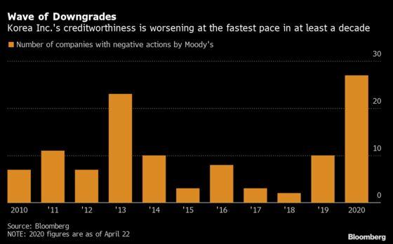 Korea Inc. Debt Scores Worst in Decade Despite Virus Success