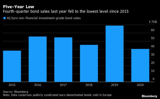 M&A, Refis Offer Late Boost for Slow Euro Corporate Debt Sales