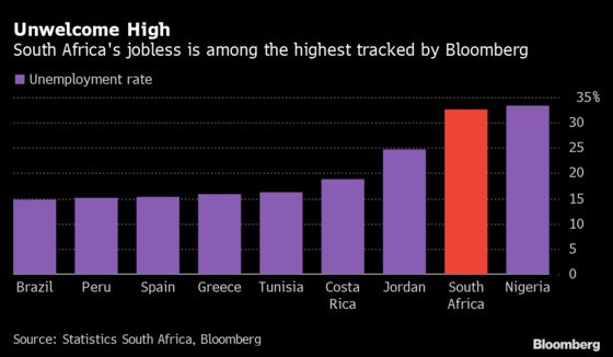S. Africa Unemployment at New High as Building, Trade Cut Jobs