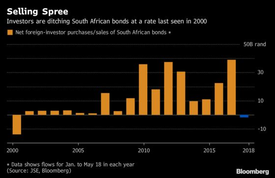 South African Rand Is Back to Its Bad Old Ways as EM Bug Strikes