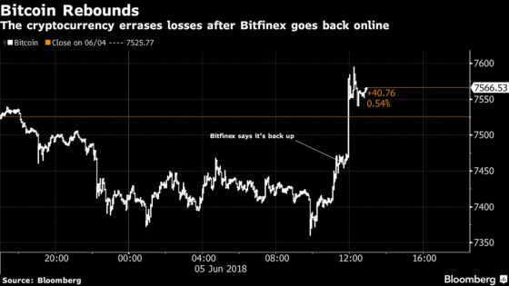 Crypto Exchange Bitfinex Resumes Operations After Hacker Assault