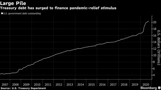 Treasury Lifts Quarterly Debt Sales to Record $122 Billion
