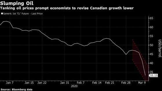Growth Prospects Turn Even Uglier in Canada on Tanking Oil Price