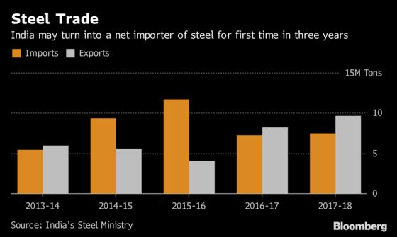U.S.-China Trade War Could Flood India With Steel