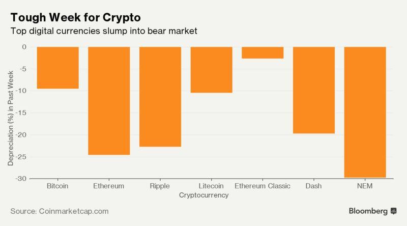 Convert Bitcoins To Litecoins John Mack Cryptocurrency