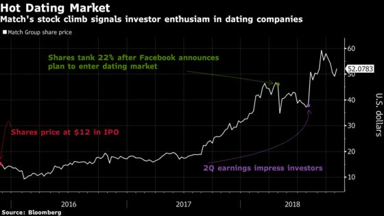 IPO Could Value Tinder Rival Bumble at $1.1 Billion