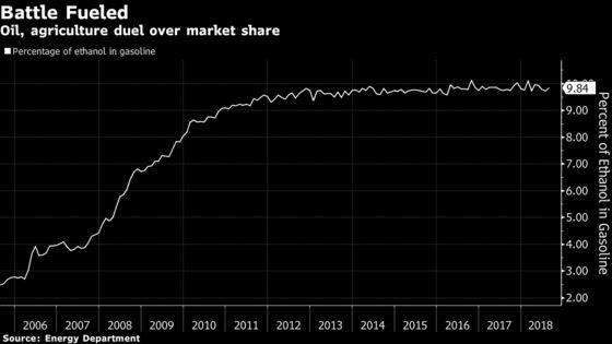 Trump toModestly Boost 2019 Biofuel Mandate in Gasoline