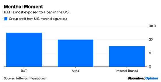 Menthol Ban Would Be More Than a Drag for Big Tobacco