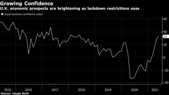 U.K. Economic Optimism Hits Highest Since 2016 as Lockdown Eases