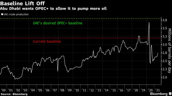 Oil and Dollars: Why the UAE IsRisking a Falling-Out With OPEC+