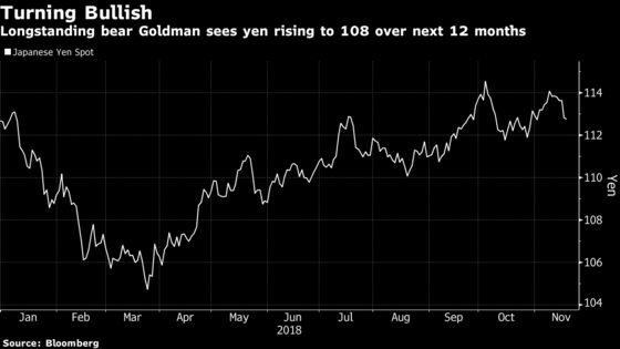 Goldman Turns Bullish on Yen, Sees Gradual Gains in Next Year