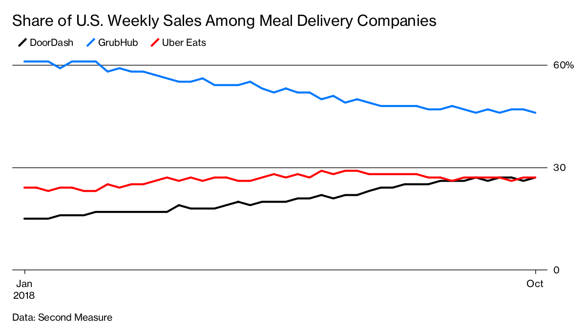 Meal Delivery Startup DoorDash Has a Shot at Profits  Yes