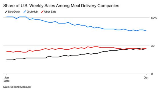 This Meal Delivery Company Was Just Another Struggling Startup Until Wooing Restaurants Paid Off