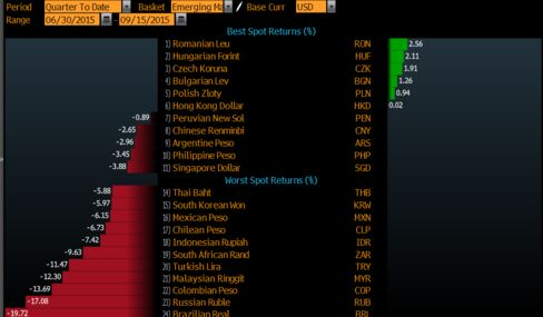 Currency Performance This Quarter