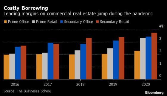 Commercial-Property Loan Defaults Surge 44% on U.K. Lockdown