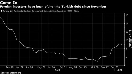 Turkey's Long-Unloved Debt Is Starting to Win Over Investors
