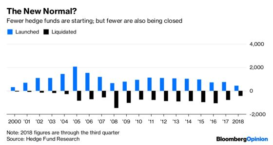 Death of the Hedge Fund Has Been Greatly Exaggerated