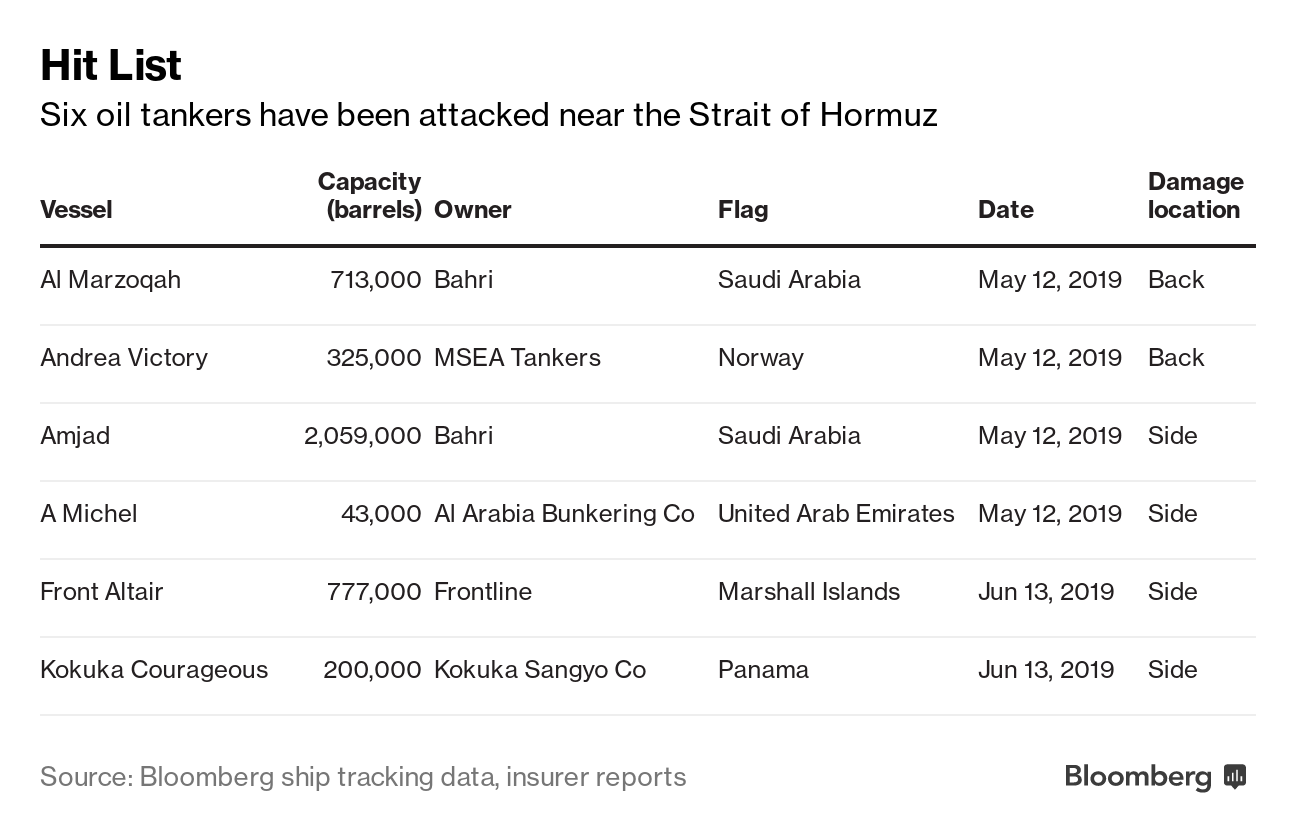 War Risk Insurance Soars for Middle East Tankers After Attacks