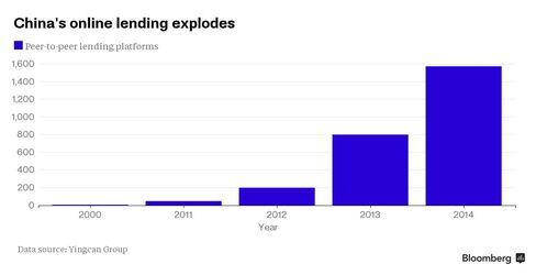 China's online lending explodes