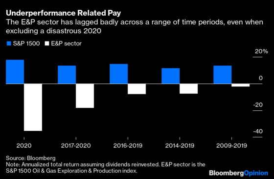 CEO Pay Is the Last Temptation of Shale