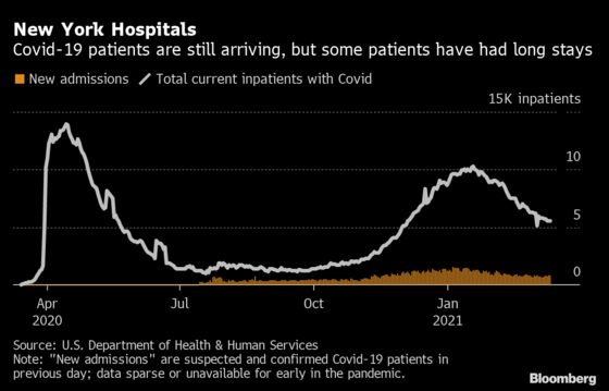 N.Y. Hospitals' Covid Burden Lingers Even as More Patients Live