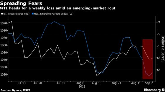 Oil Posts Weekly Loss as Emerging-Market Rout Threatens Demand