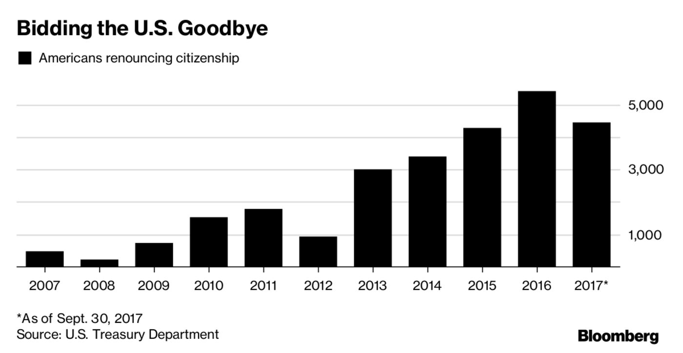 an analysis of the citizenship in america America's generosity is reflected in our immigration system throughout our nation's history (with some shameful exceptions), we have allowed individuals to come to the united states to reunite.