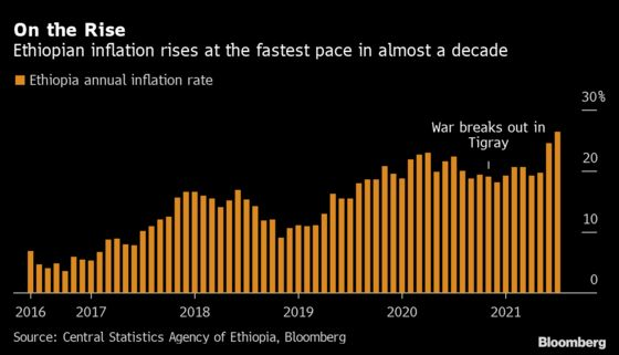 Ethiopia Doubles Reserve Ratio to Rein In Surging Inflation