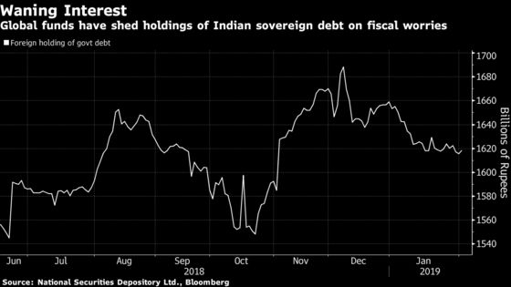 Global Funds See More Pain for India Debt